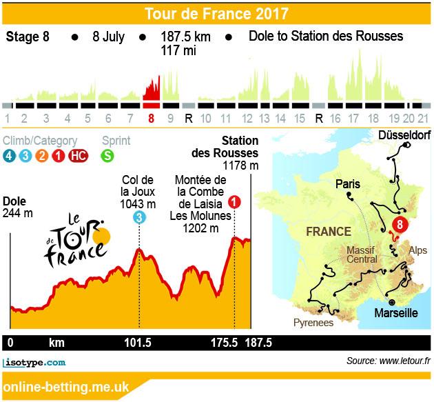 Stage 8 Tour de France 2017 Infographic