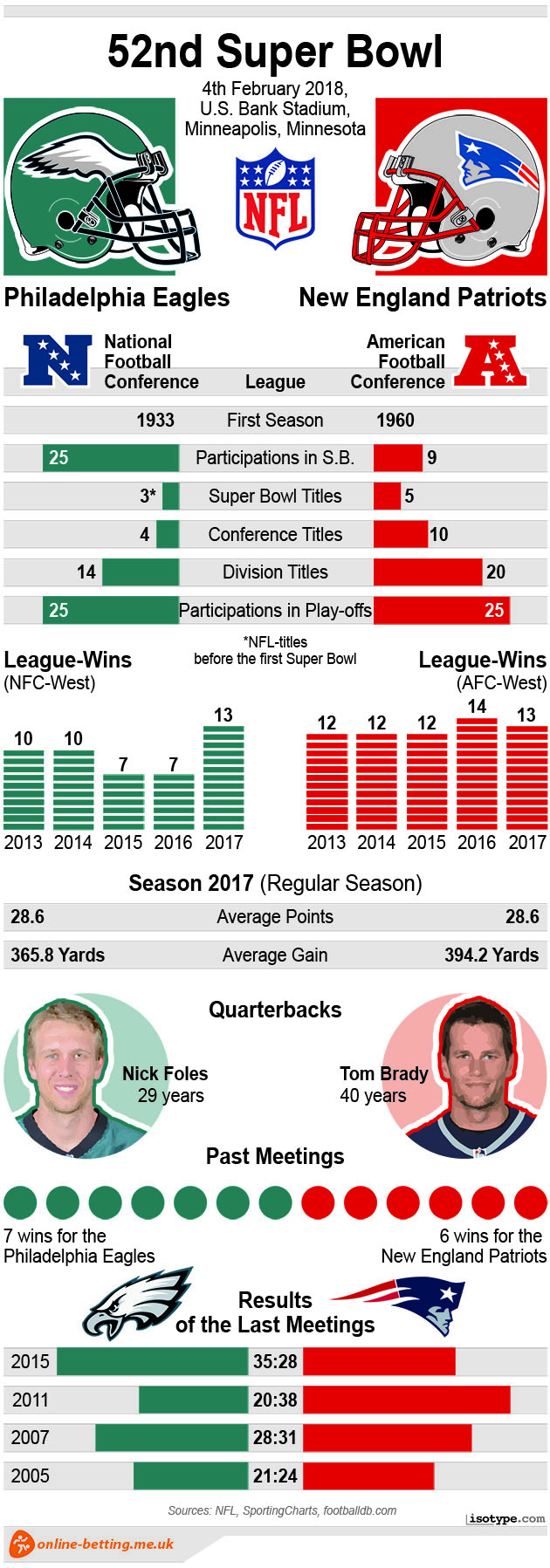 Super Bowl 2018 Infographic