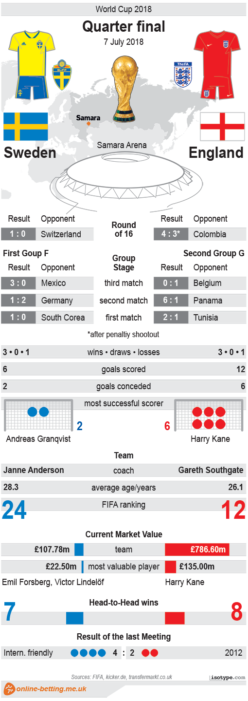 England v Sweden World Cup 2018 Infographic