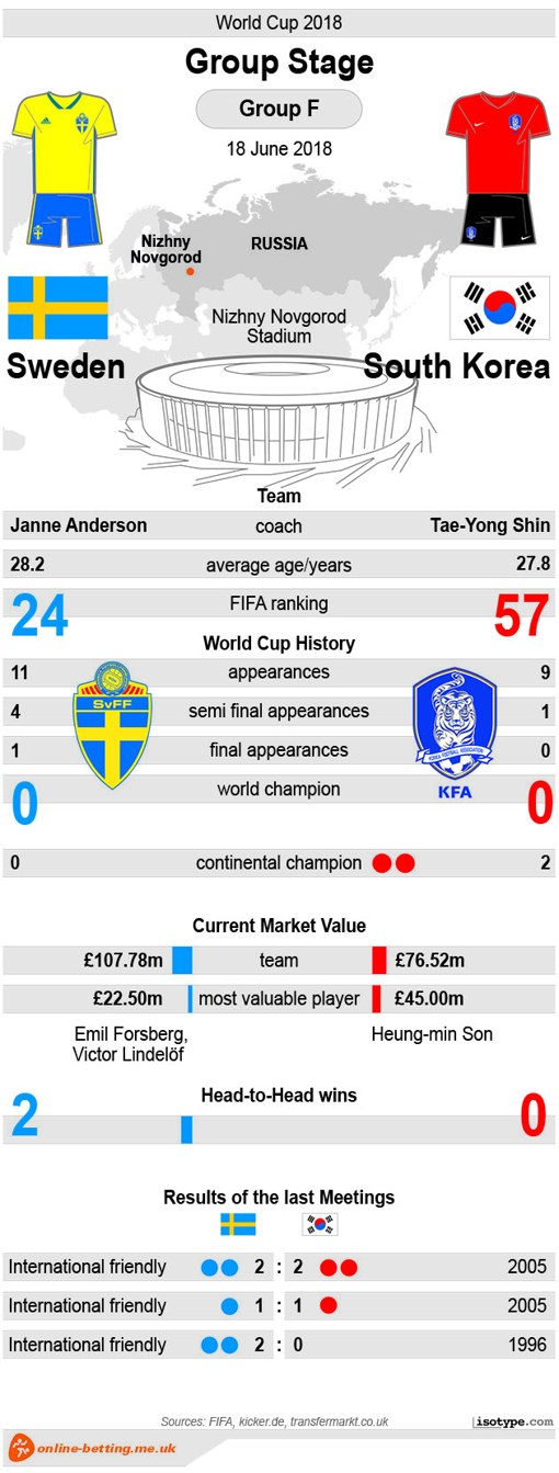 Sweden v South Korea World Cup 2018 - Infographic