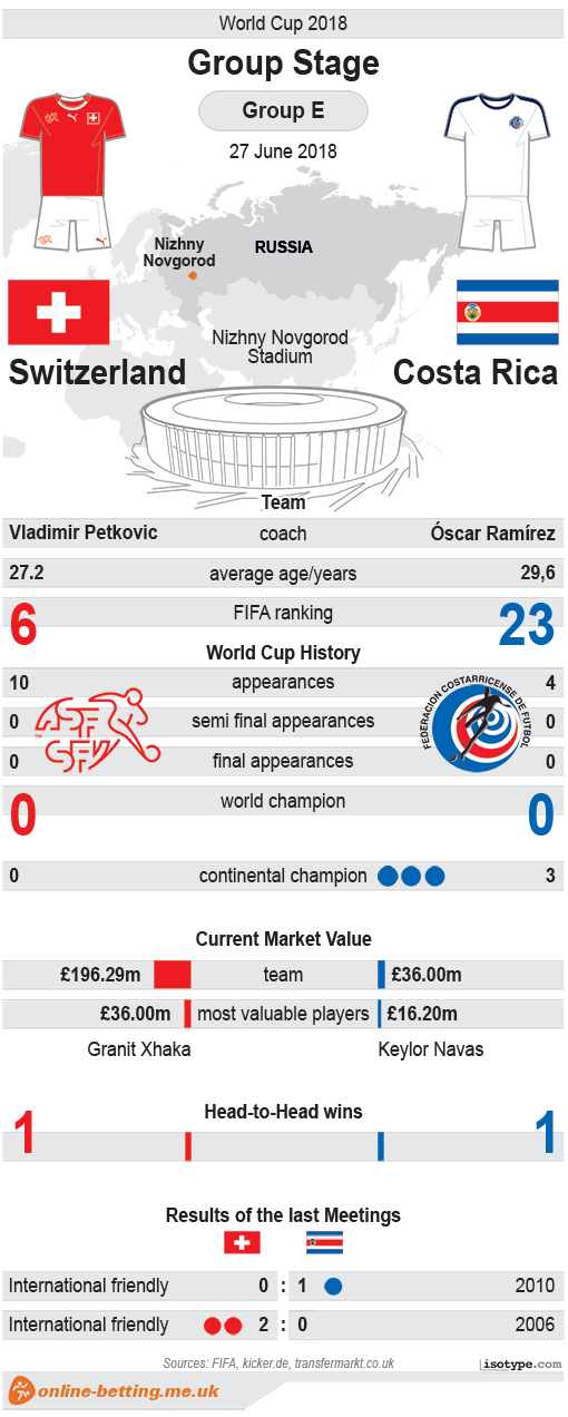Switzerland v Costa Rica World Cup 2018 Infographic