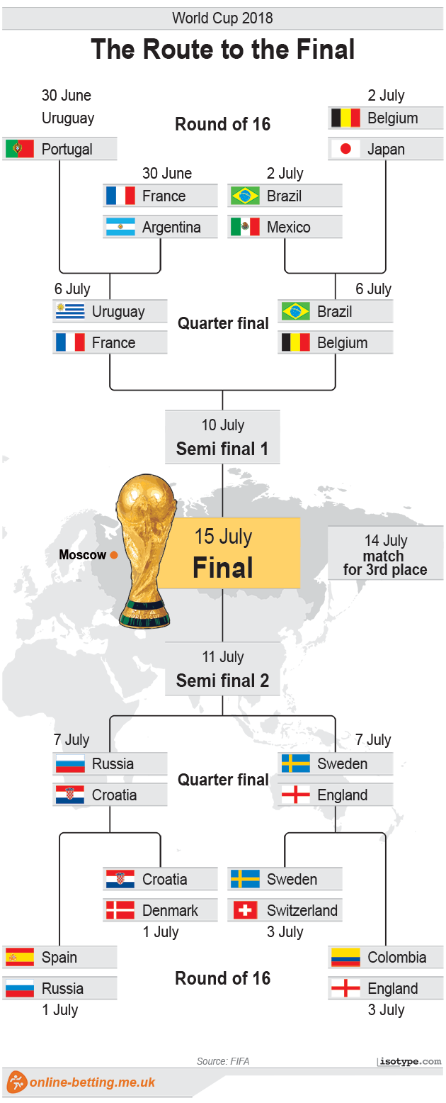 The route to the final - World Cup 2018 Infographic