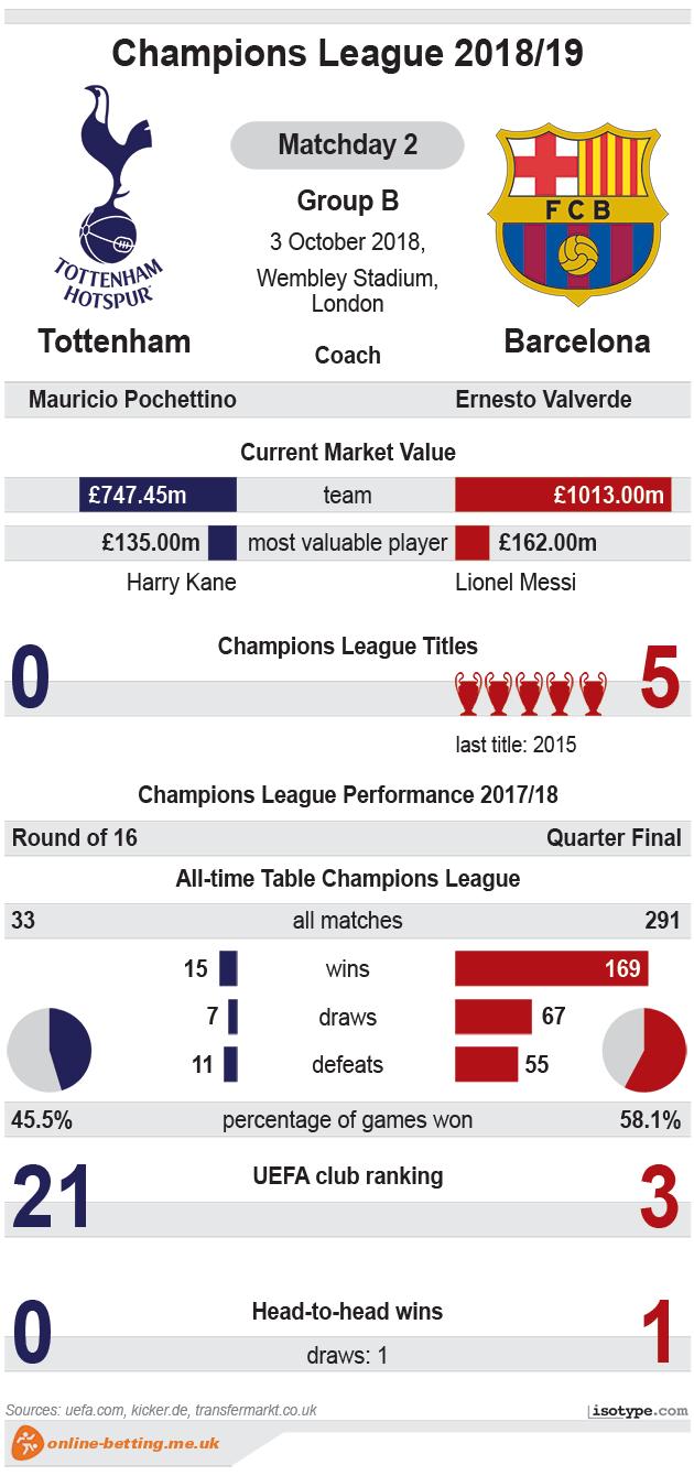 Tottenham v Barcelona 2018 Infographic