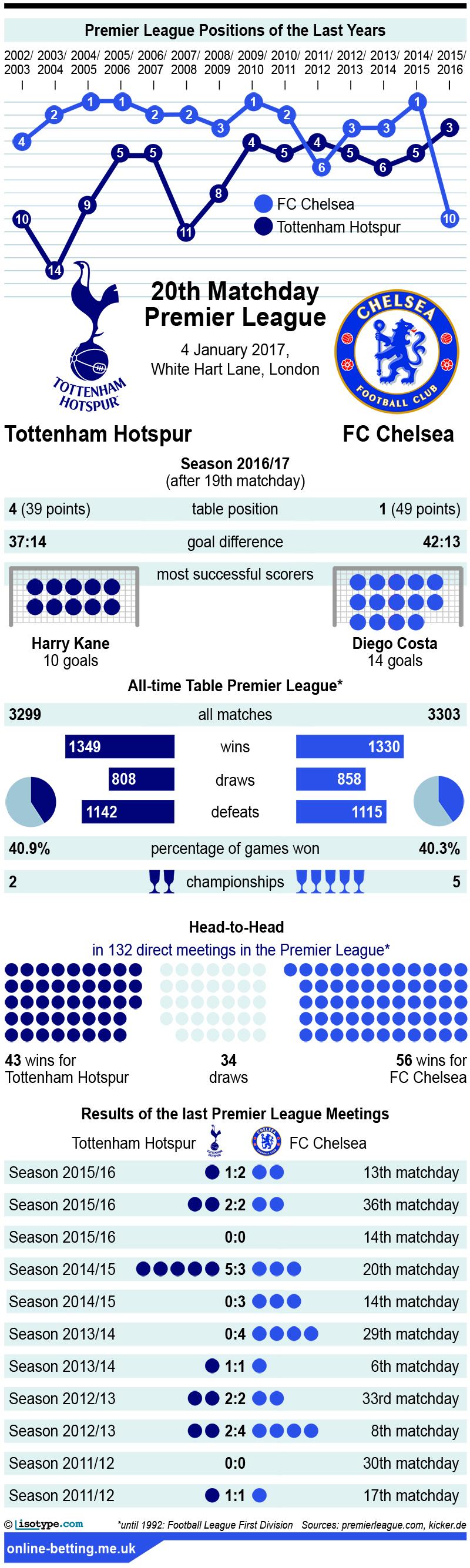 Tottenham v Chelsea 2017 infographic