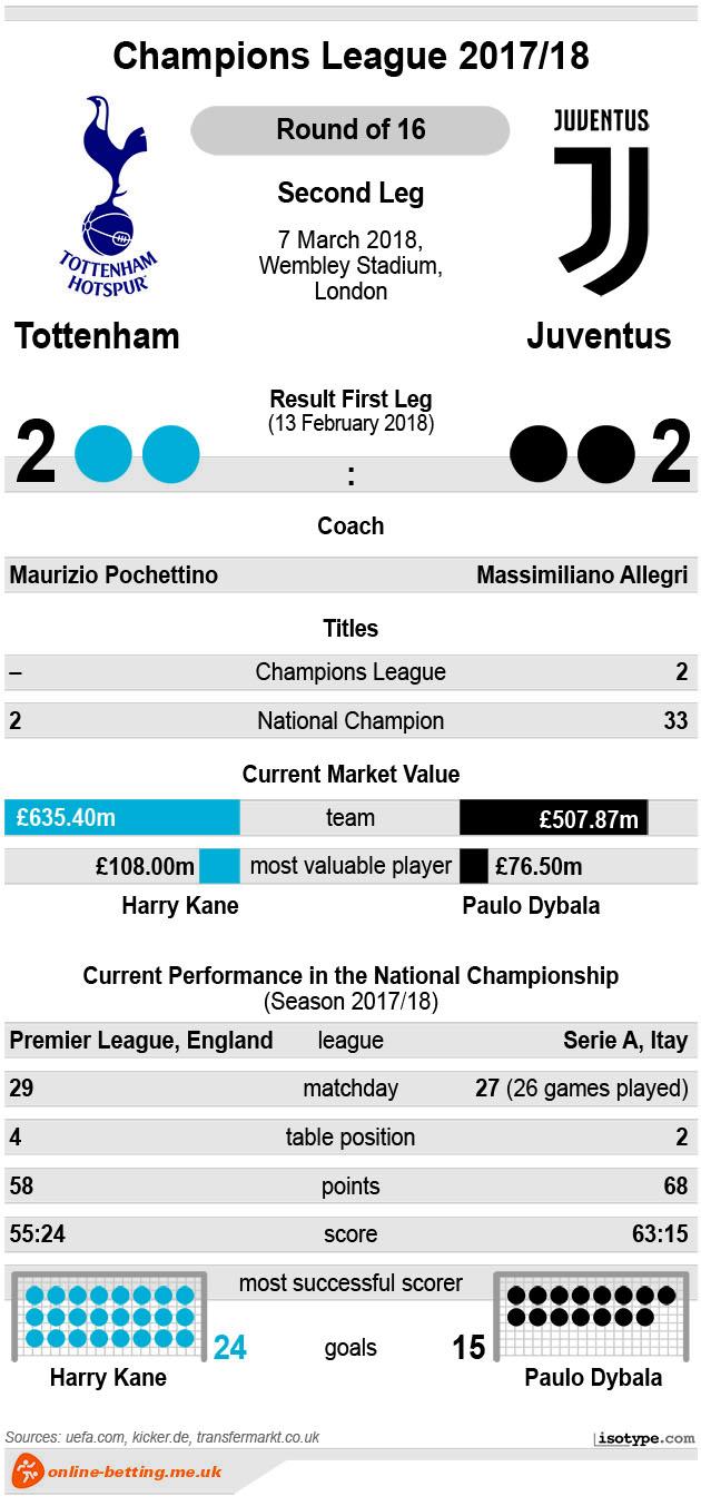 Tottenham v Juventus 2018 Infographic
