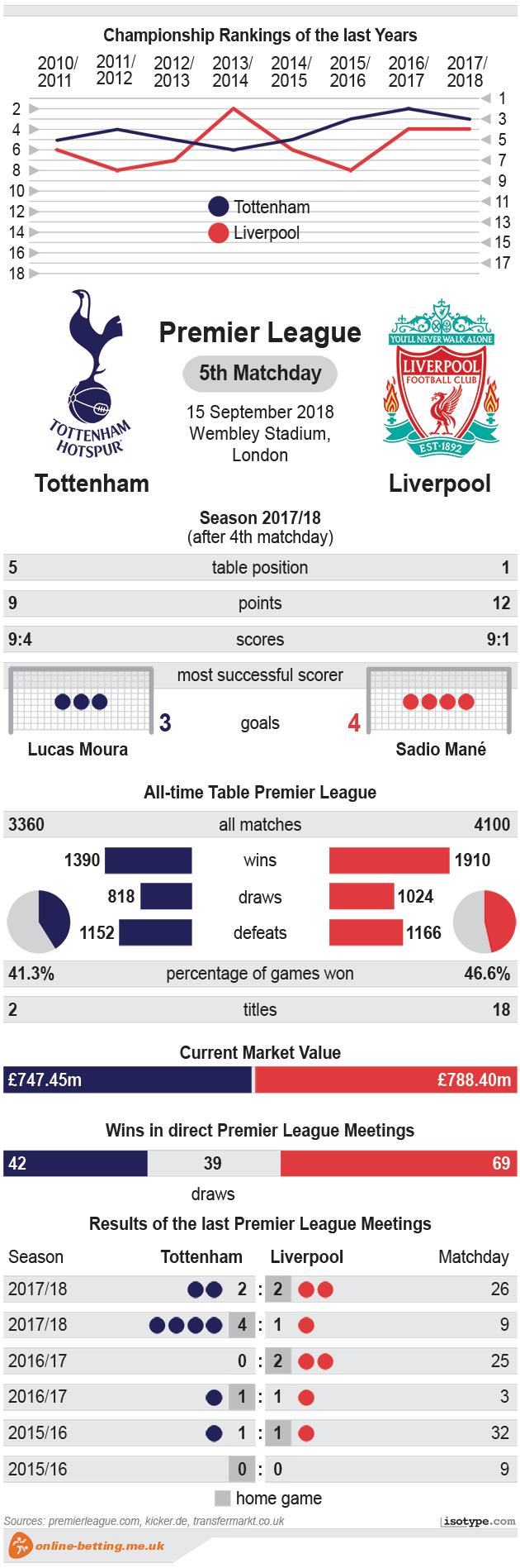 Tottenham v Liverpool 2018 Infographic