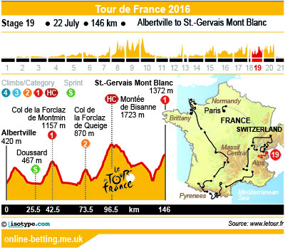 bet and win tour de france