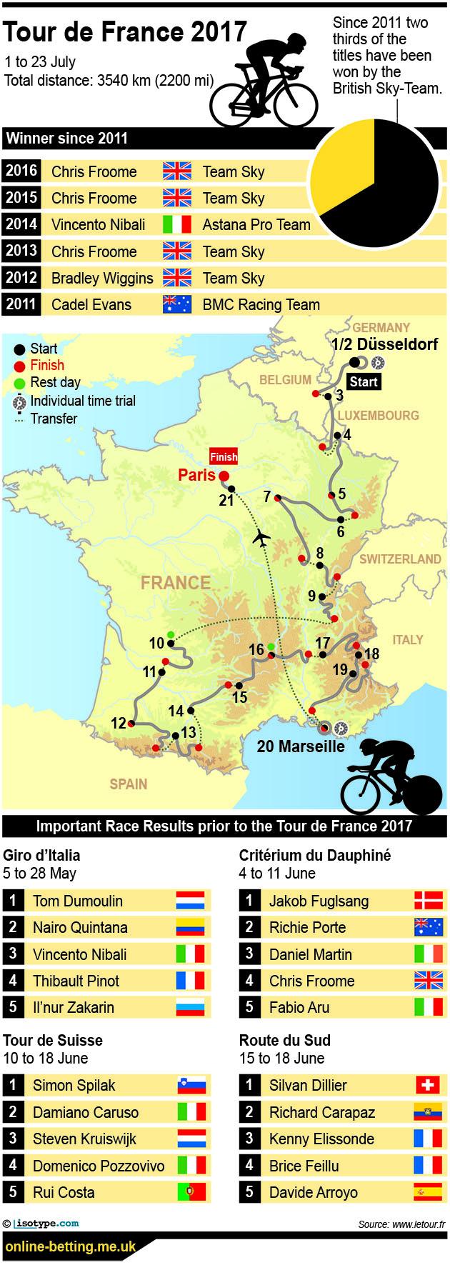 Tour de France 2017 Infographic
