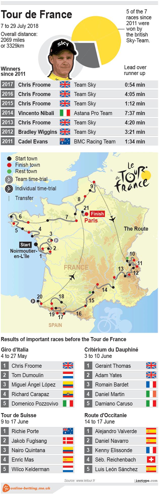 Tour de France 2018 Infographic