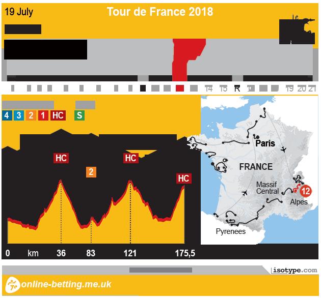 Tour de France 2018 Stage 12 - Infographic