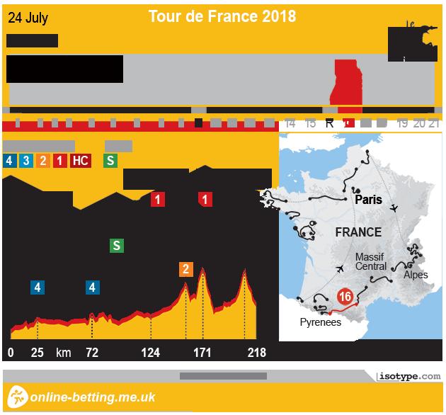 Tour de France 2018 Stage 16 - Infographic