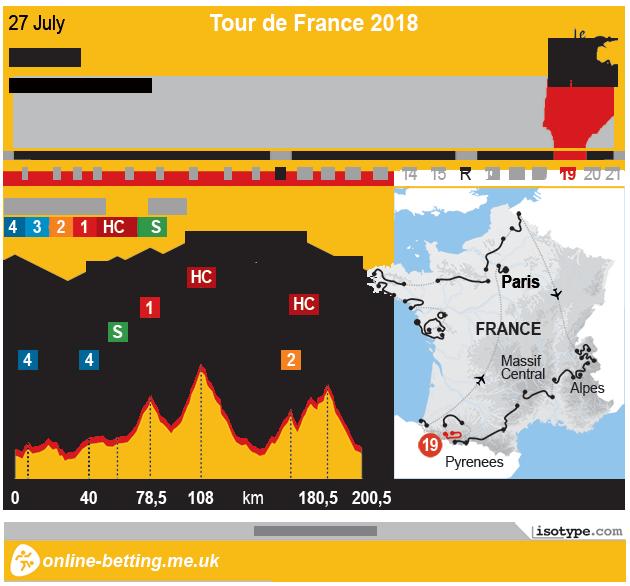 Tour de France 2018 Stage 19 - Infographic