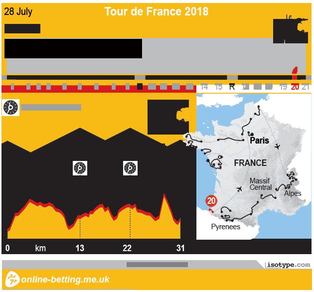 Tour de France 2018 Stage 20 - Infographic