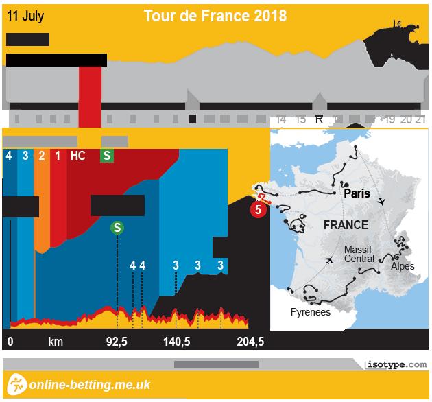 Tour de France 2018 Stage 5 - Infographic