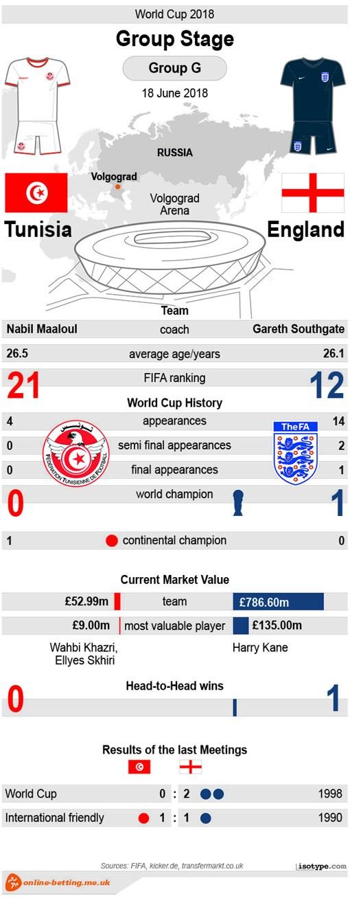 Tunisia v England World Cup 2018 - Infographic