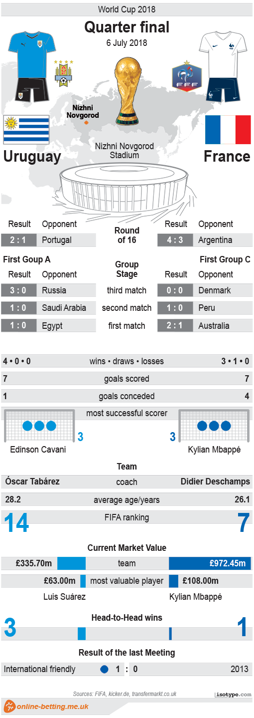 Uruguay v France World Cup 2018 Infographic