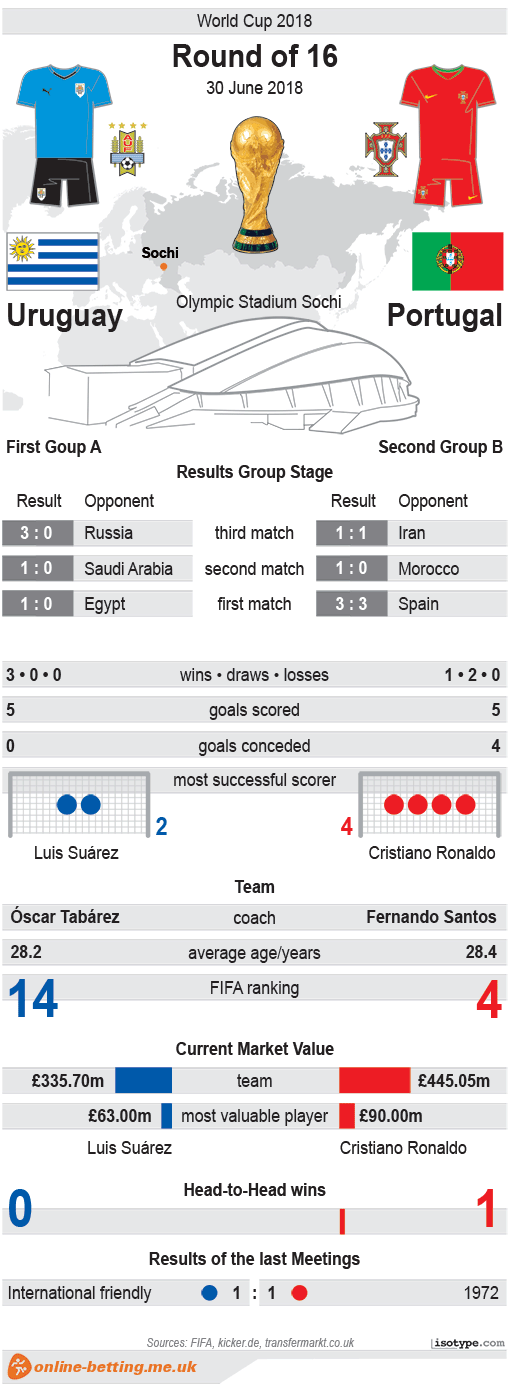 Uruguay v Portugal World Cup 2018 Infographic