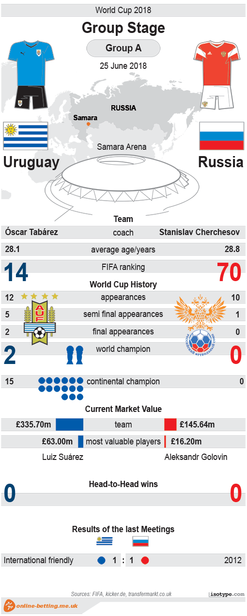 Uruguay v Russia World Cup 2018 Infographic
