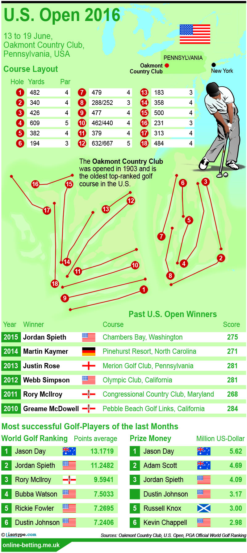 US Open 2016 Golf Betting Infographic