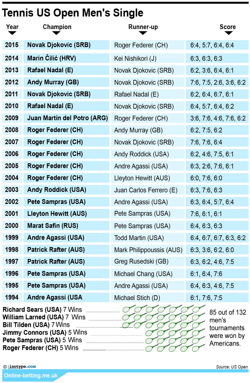 US Open 2016 Men's Singles - Tennis Infographic