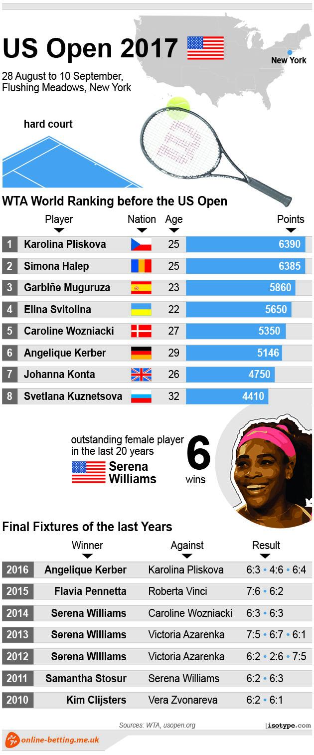 US Open Women 2017 Infographic