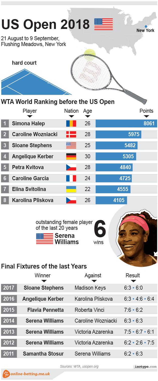 US Open Women 2018 Infographic