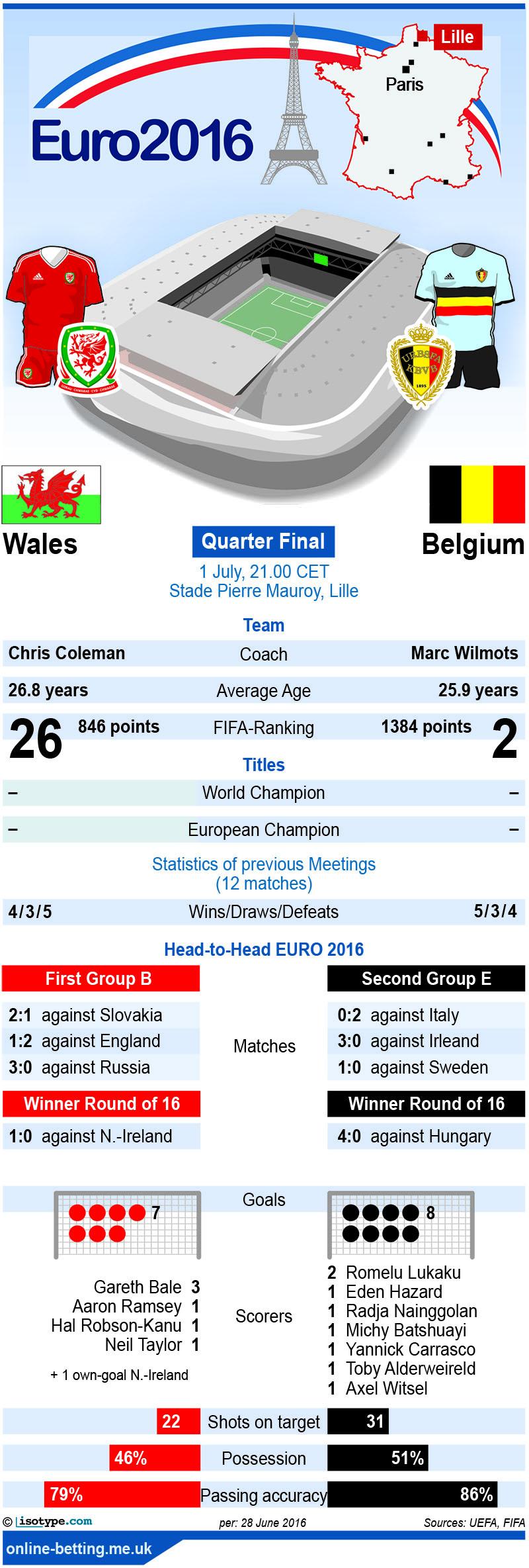 Wales v Belgium Euro 2016 Infographic
