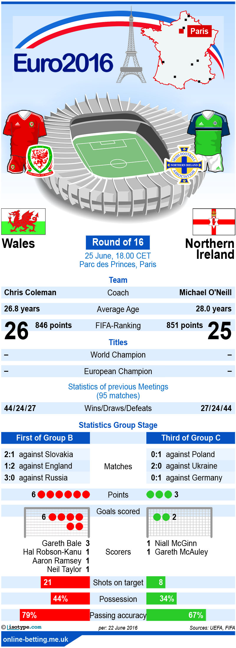 Wales v Northern Ireland Euro 2016 Infographic