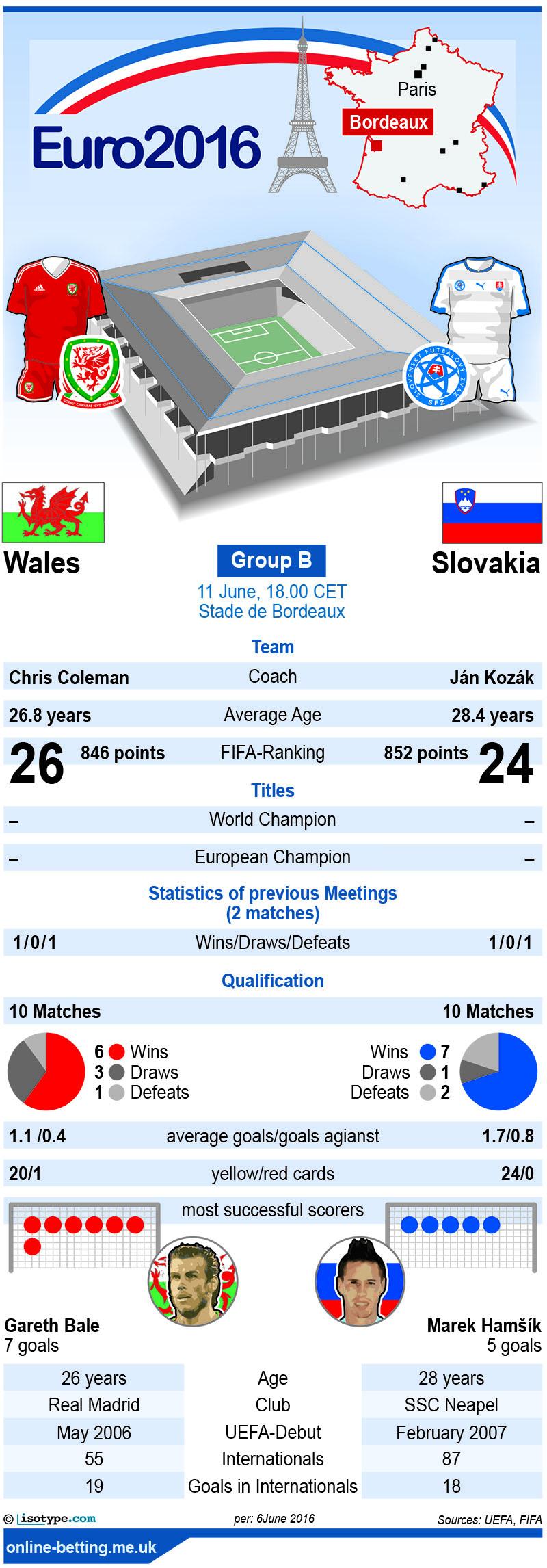 Wales v Slovakia Euro 2016 Infographic