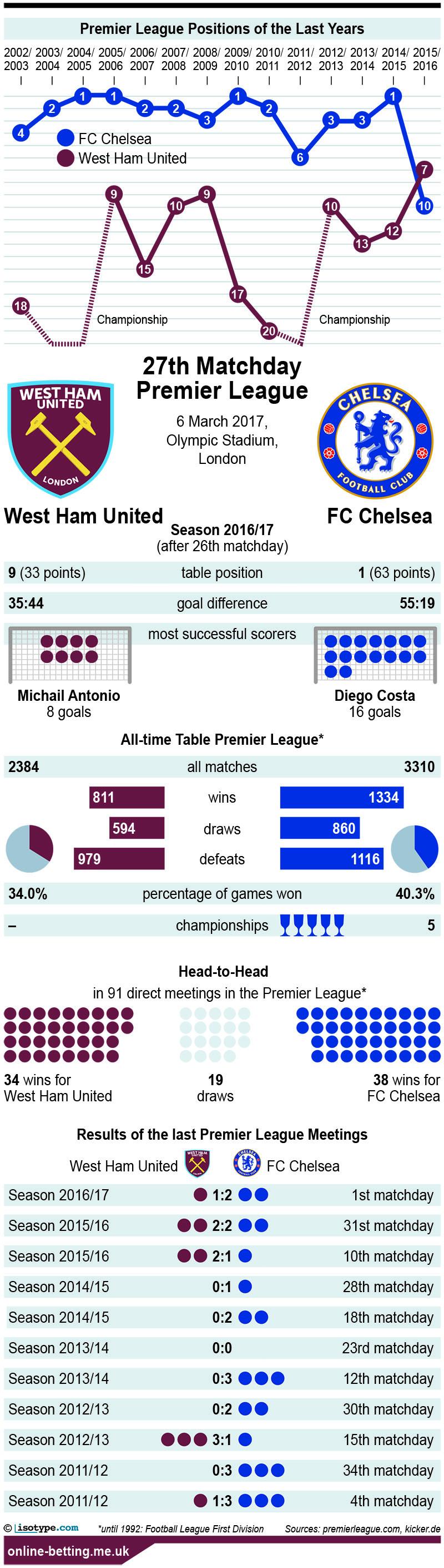 Westham v Chelsea 2017 Infographic