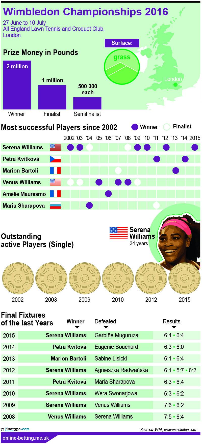 Wimbledon 2016 Women Infographic