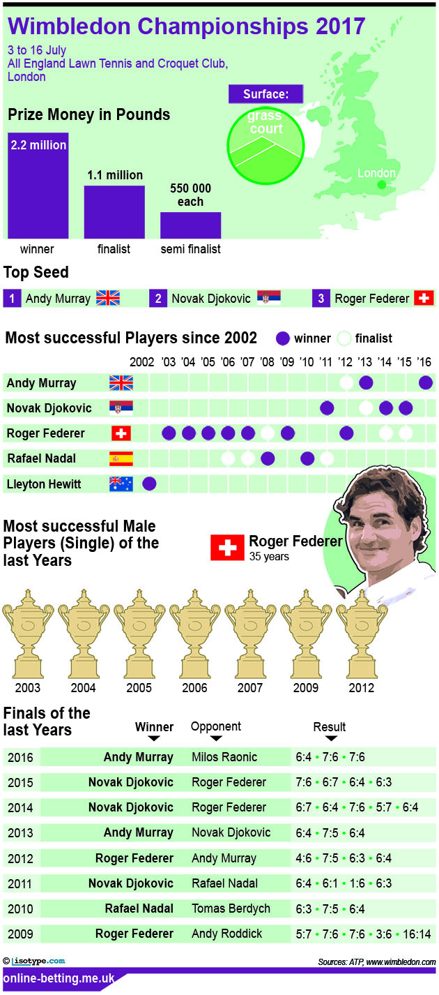 Wimbledon Men 2017 Infographic