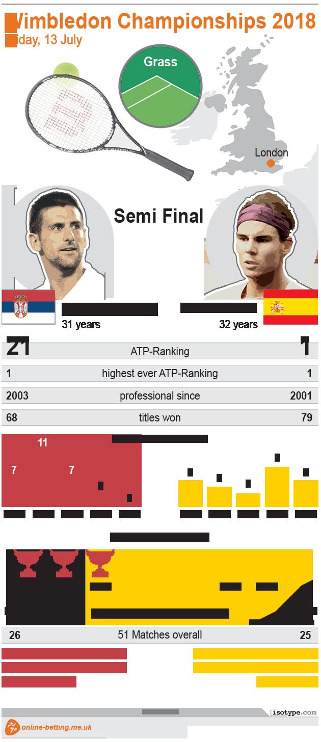 Wimbledon 2018 Djokovic v Nadal Infographic