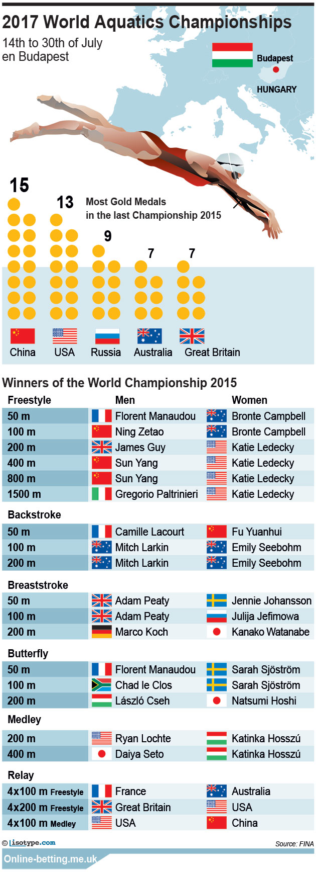 Aquatics World Championships 2017 Infographic