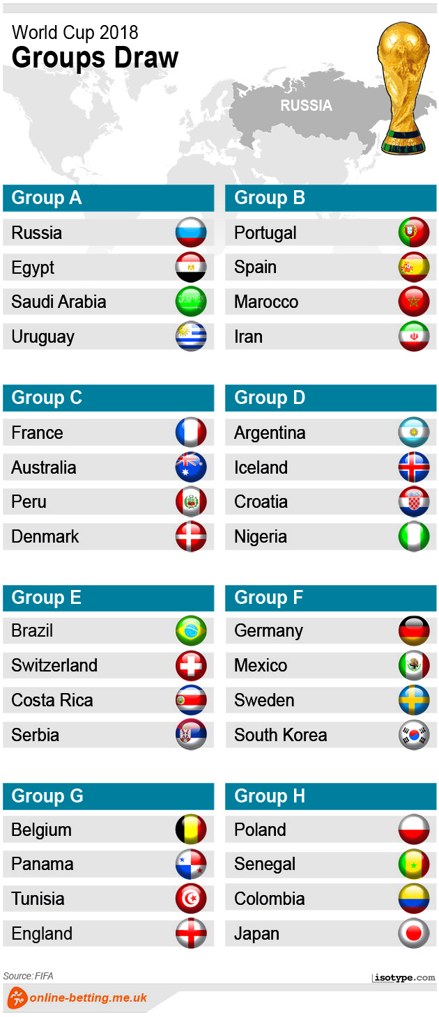 World Cup 2018 Groups Draw Infographic