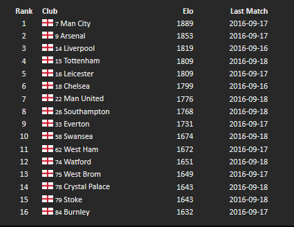 elo-ratings-for-the-2016-17-premier-league-incumbents