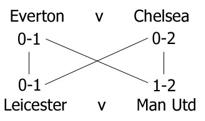 correct score doubles example