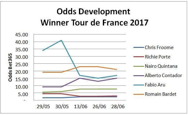 Tour de France 2017 Favourites Odds Development